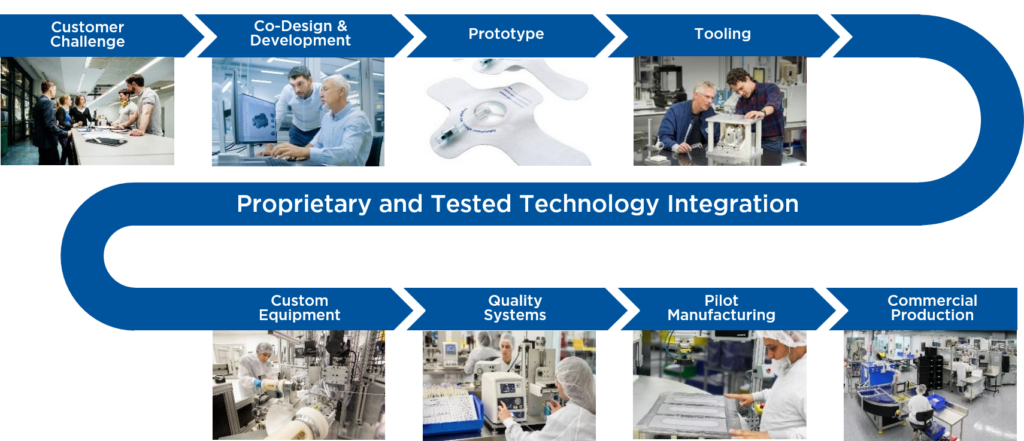 Our Process: Customer Challenge, Co-Design & Development, Prototype, Tooling, Proprietary and Tested Technology Integration, Custom Equipment, Quality Systems, Pilot Manufacturing, Commercial Production