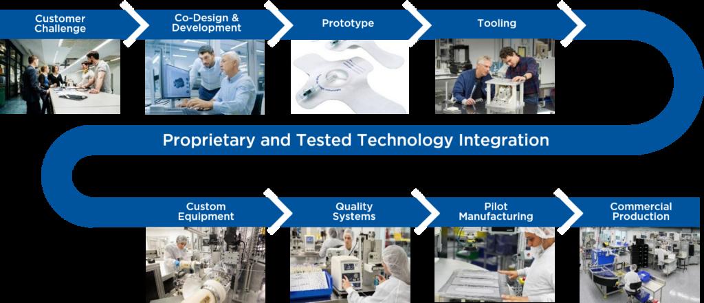 UFP MedTech Development Process